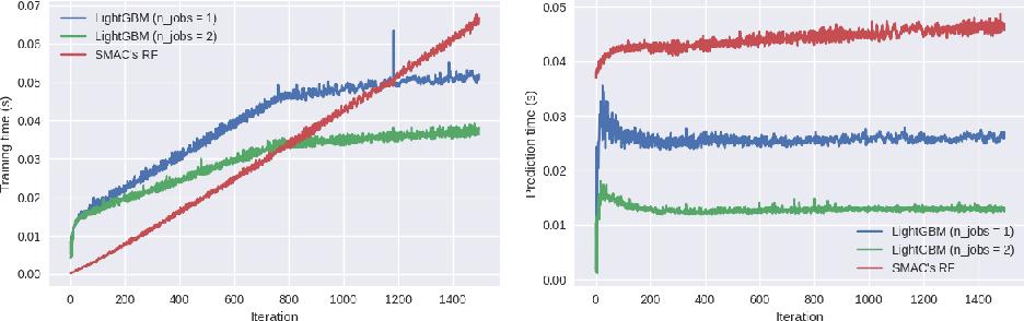 Figure 4 for Hyperboost: Hyperparameter Optimization by Gradient Boosting surrogate models