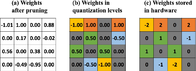 Figure 1 for A Unified Framework of DNN Weight Pruning and Weight Clustering/Quantization Using ADMM
