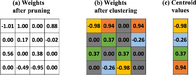 Figure 3 for A Unified Framework of DNN Weight Pruning and Weight Clustering/Quantization Using ADMM