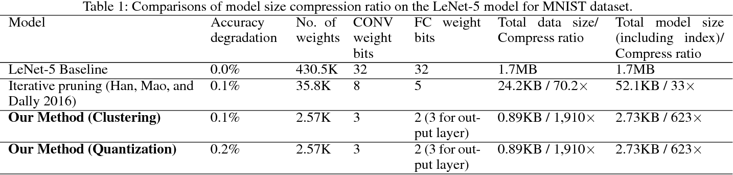 Figure 2 for A Unified Framework of DNN Weight Pruning and Weight Clustering/Quantization Using ADMM