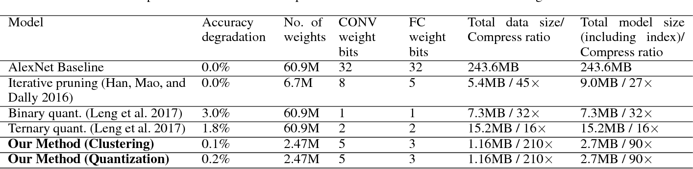Figure 4 for A Unified Framework of DNN Weight Pruning and Weight Clustering/Quantization Using ADMM