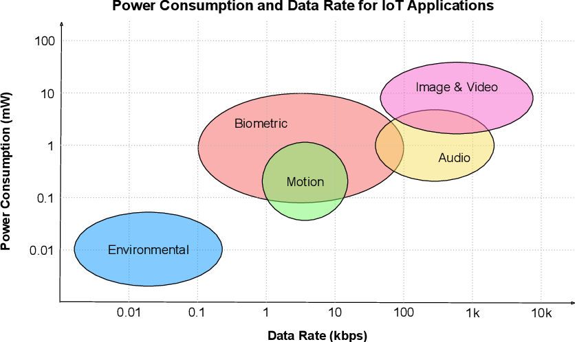 Figure 3 for Machine Learning Systems for Intelligent Services in the IoT: A Survey