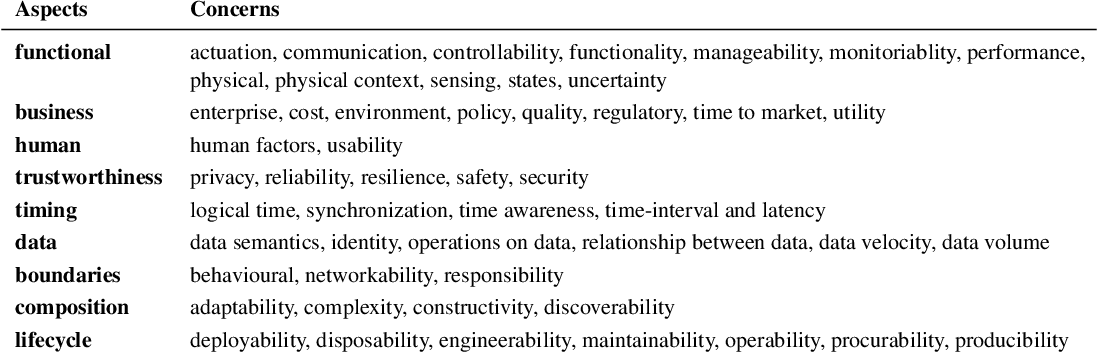 Figure 1 for Machine Learning Systems for Intelligent Services in the IoT: A Survey