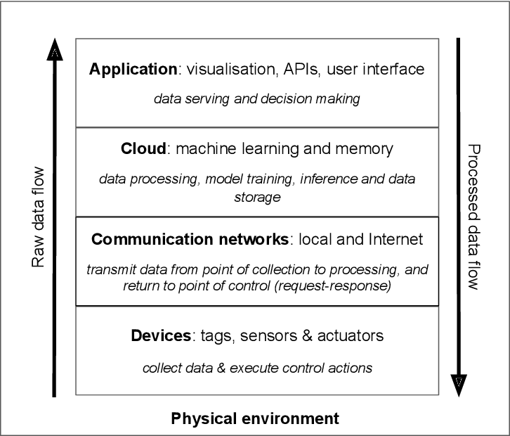 Figure 2 for Machine Learning Systems for Intelligent Services in the IoT: A Survey