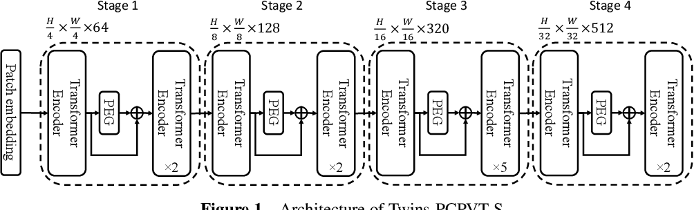 Figure 1 for Twins: Revisiting the Design of Spatial Attention in Vision Transformers