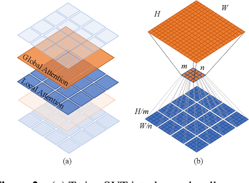 Figure 3 for Twins: Revisiting the Design of Spatial Attention in Vision Transformers