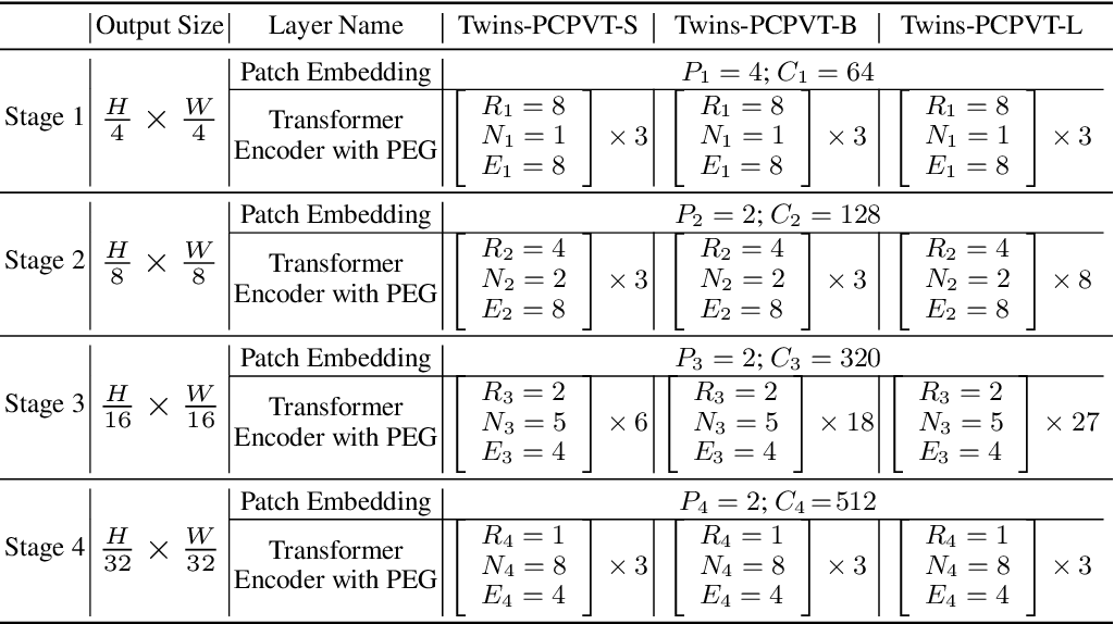 Figure 2 for Twins: Revisiting the Design of Spatial Attention in Vision Transformers