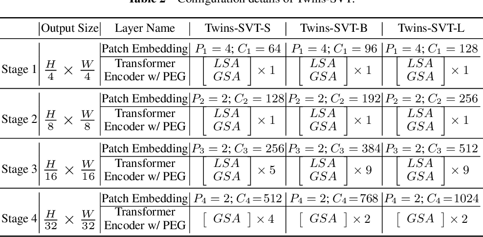 Figure 4 for Twins: Revisiting the Design of Spatial Attention in Vision Transformers