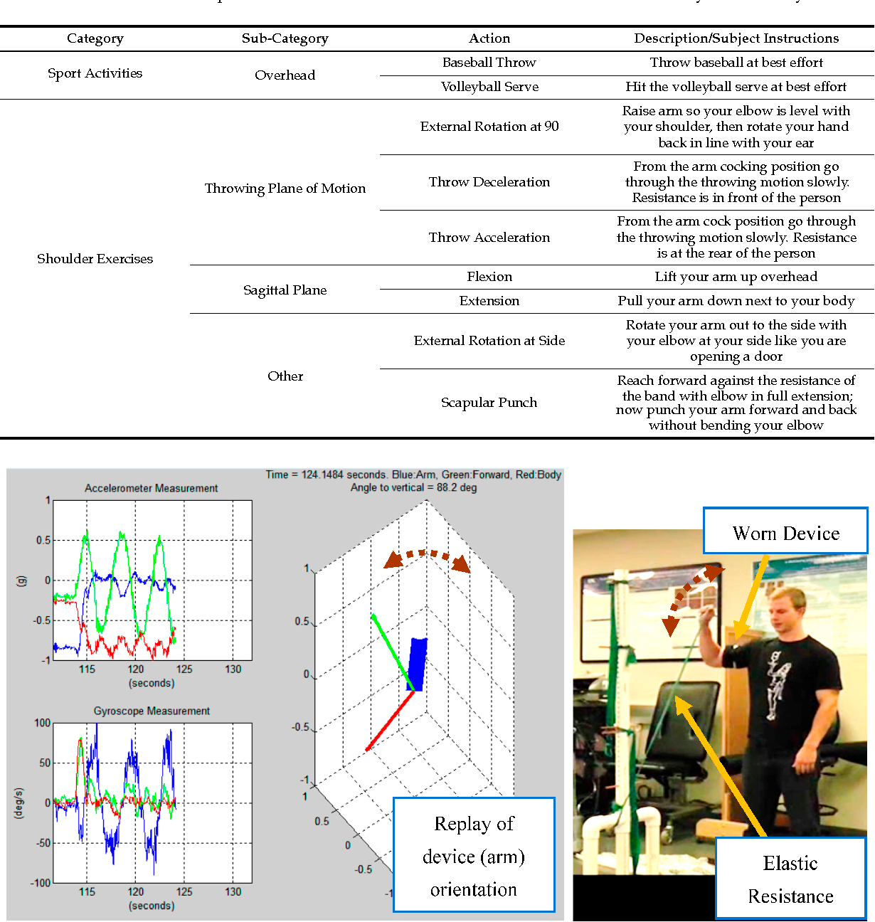 Wearable IMU for Shoulder Injury Prevention in Overhead Sports ...
