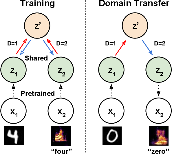 Figure 1 for Latent Translation: Crossing Modalities by Bridging Generative Models