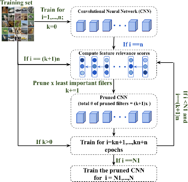 Figure 1 for Gradual Channel Pruning while Training using Feature Relevance Scores for Convolutional Neural Networks
