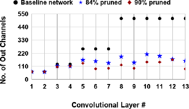 Figure 3 for Gradual Channel Pruning while Training using Feature Relevance Scores for Convolutional Neural Networks