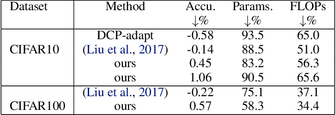 Figure 2 for Gradual Channel Pruning while Training using Feature Relevance Scores for Convolutional Neural Networks