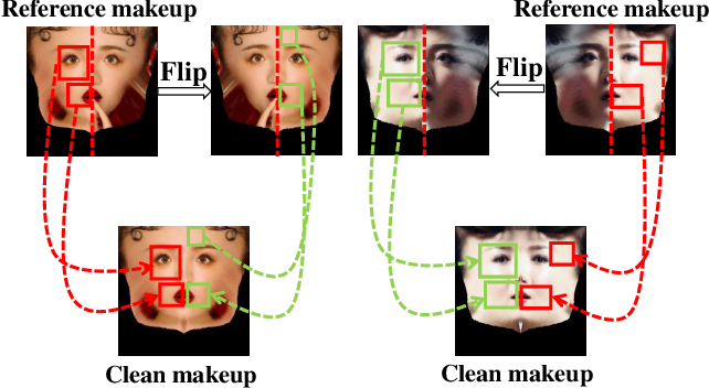 Figure 3 for SOGAN: 3D-Aware Shadow and Occlusion Robust GAN for Makeup Transfer