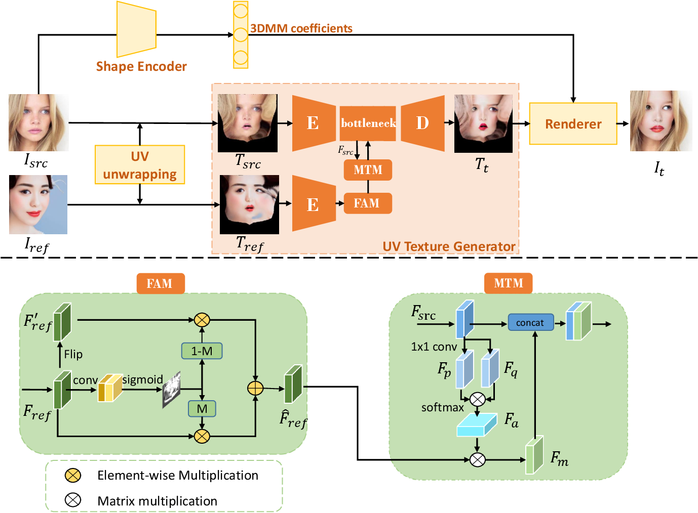 Figure 4 for SOGAN: 3D-Aware Shadow and Occlusion Robust GAN for Makeup Transfer