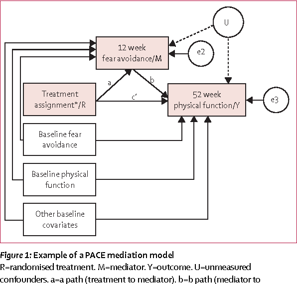 Figure 1 from Rehabilitative therapies for chronic fatigue syndrome