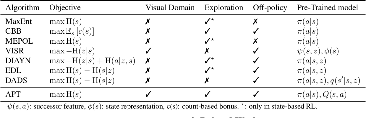 Figure 2 for Behavior From the Void: Unsupervised Active Pre-Training