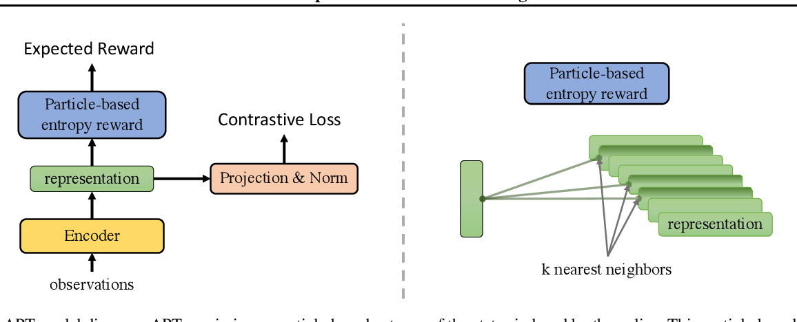 Figure 3 for Behavior From the Void: Unsupervised Active Pre-Training