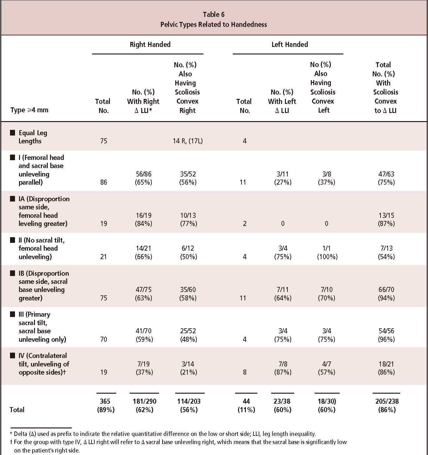 Table 6 From Prevalence Of Frontal Plane Pelvic Postural Asymmetry