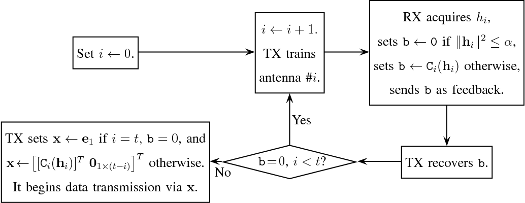 Figure 5 from Interleaving Channel Estimation and Limited