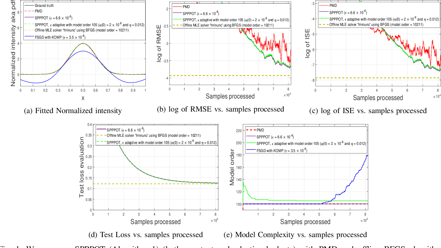 Figure 1 for Sparse Representations of Positive Functions via Projected Pseudo-Mirror Descent