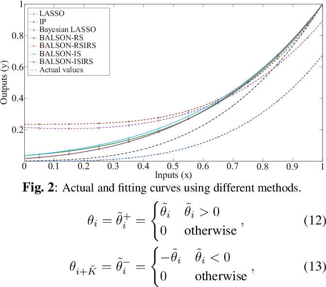 Figure 3 for BALSON: Bayesian Least Squares Optimization with Nonnegative L1-Norm Constraint