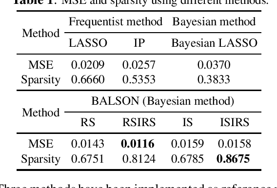 Figure 2 for BALSON: Bayesian Least Squares Optimization with Nonnegative L1-Norm Constraint