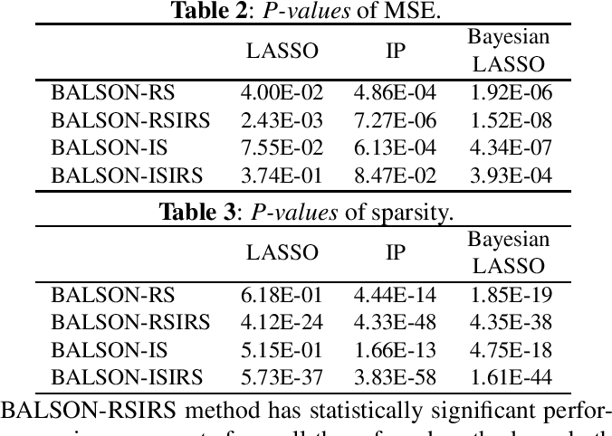 Figure 4 for BALSON: Bayesian Least Squares Optimization with Nonnegative L1-Norm Constraint