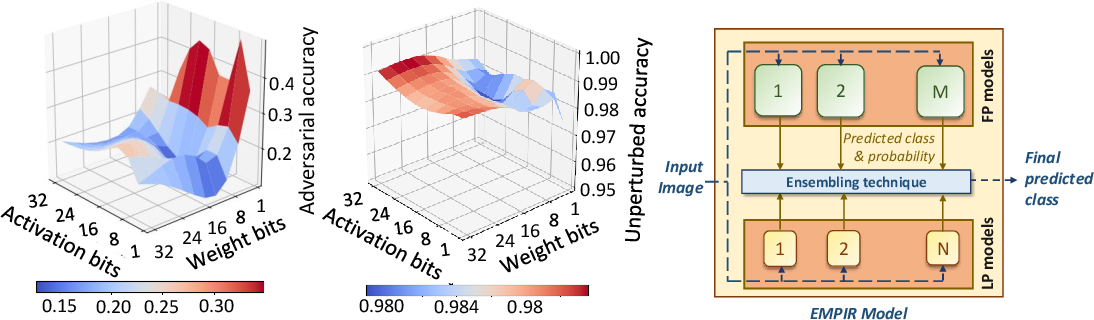 Figure 1 for EMPIR: Ensembles of Mixed Precision Deep Networks for Increased Robustness against Adversarial Attacks
