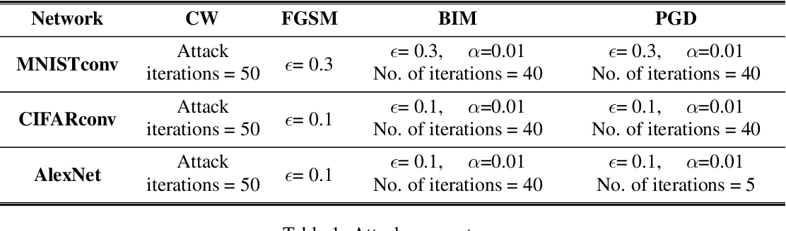 Figure 2 for EMPIR: Ensembles of Mixed Precision Deep Networks for Increased Robustness against Adversarial Attacks