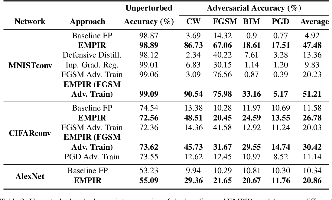Figure 3 for EMPIR: Ensembles of Mixed Precision Deep Networks for Increased Robustness against Adversarial Attacks