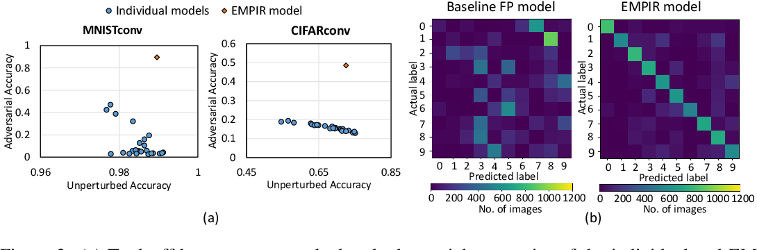 Figure 4 for EMPIR: Ensembles of Mixed Precision Deep Networks for Increased Robustness against Adversarial Attacks