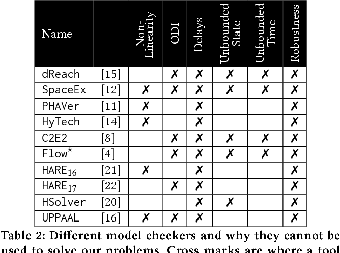 Figure 2 for Self-Driving Vehicle Verification Towards a Benchmark