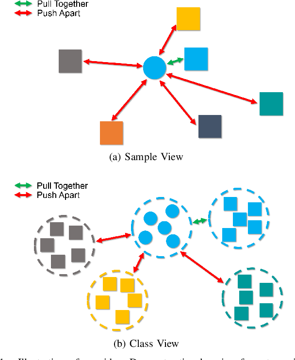 Figure 1 for Doubly Contrastive Deep Clustering