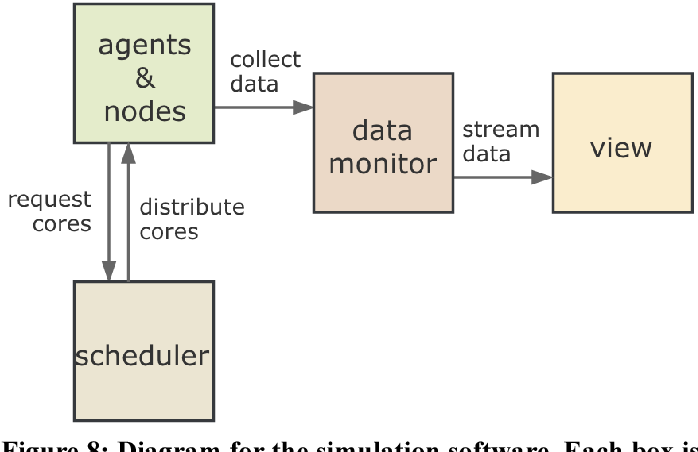 Figure 8 from parallelism in node js applications data flow figure 8 diagram for the simulation software each box is a separate process ccuart Images