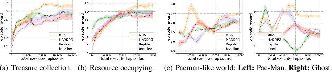 Figure 1 for Learning Meta Representations for Agents in Multi-Agent Reinforcement Learning