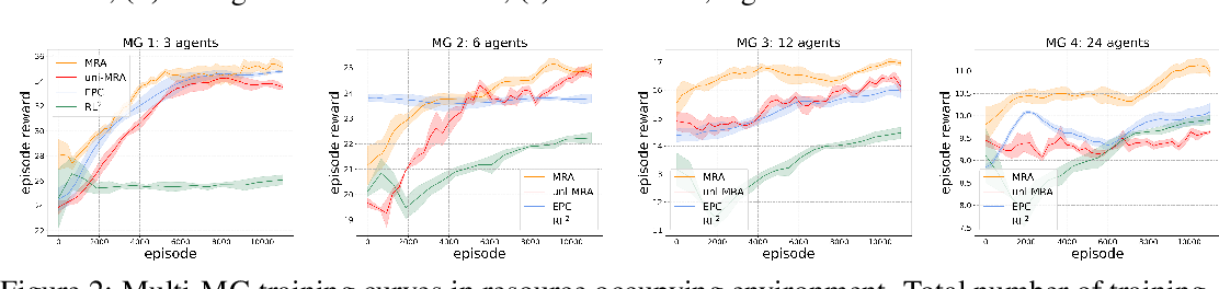 Figure 2 for Learning Meta Representations for Agents in Multi-Agent Reinforcement Learning