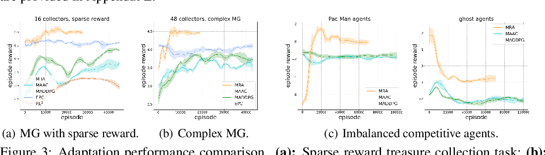 Figure 4 for Learning Meta Representations for Agents in Multi-Agent Reinforcement Learning