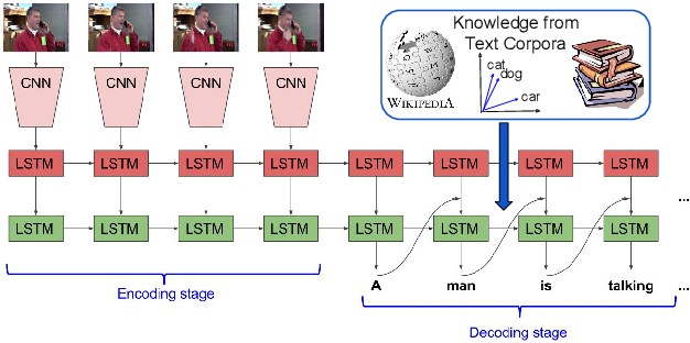 Figure 1 for Improving LSTM-based Video Description with Linguistic Knowledge Mined from Text