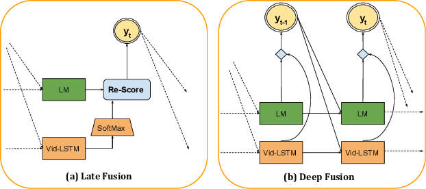 Figure 3 for Improving LSTM-based Video Description with Linguistic Knowledge Mined from Text