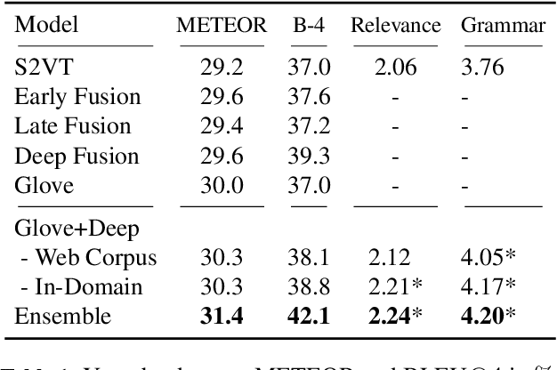 Figure 2 for Improving LSTM-based Video Description with Linguistic Knowledge Mined from Text