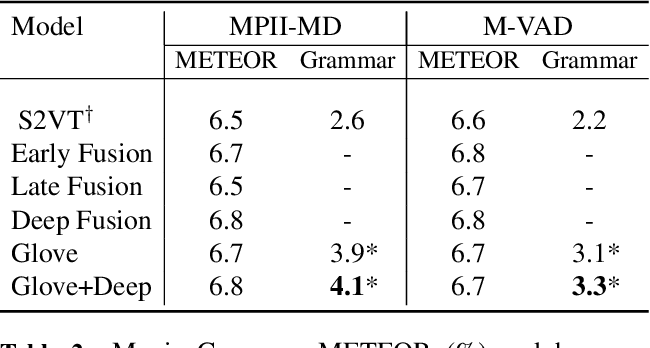 Figure 4 for Improving LSTM-based Video Description with Linguistic Knowledge Mined from Text
