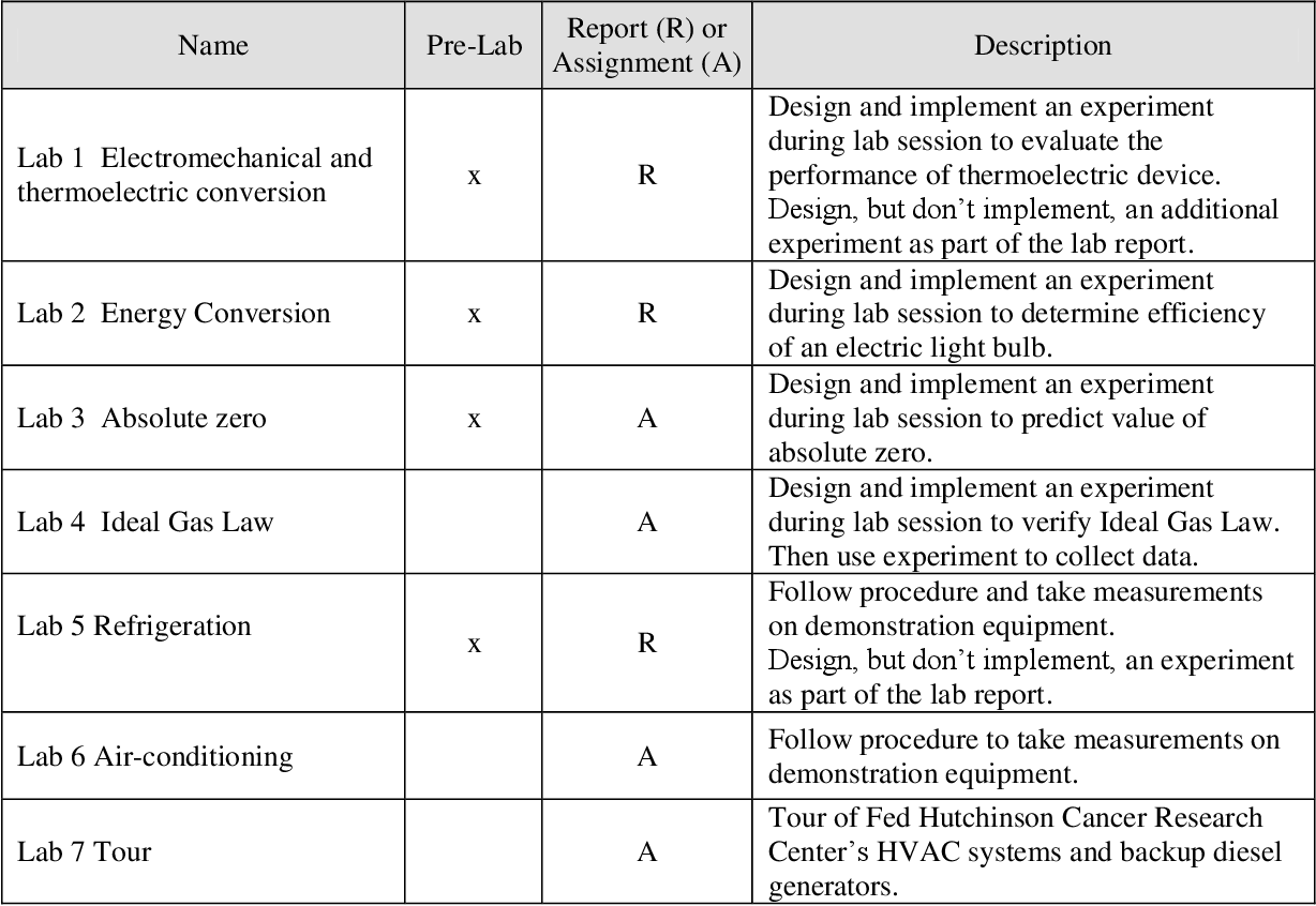 AC 2012-4999: NOVEL APPROACH TO CONDUCTING LABS IN AN IN- TRODUCTION