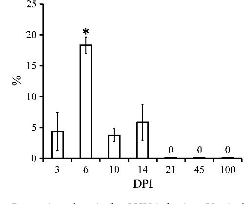 Herpes simplex virus inoculation in murine rete testis results in ...