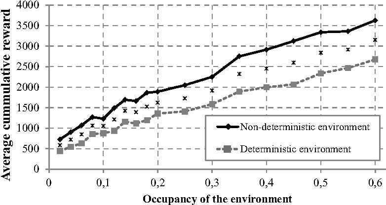 Figure 1 for Neuroevolution Results in Emergence of Short-Term Memory for Goal-Directed Behavior
