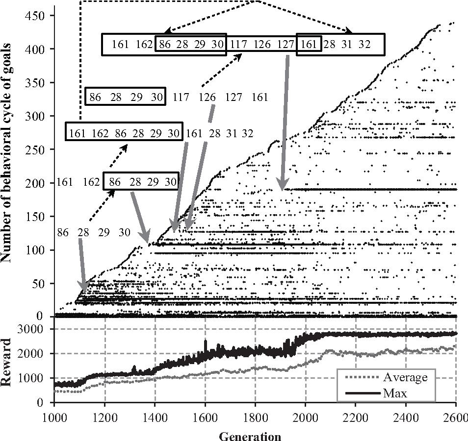 Figure 2 for Neuroevolution Results in Emergence of Short-Term Memory for Goal-Directed Behavior