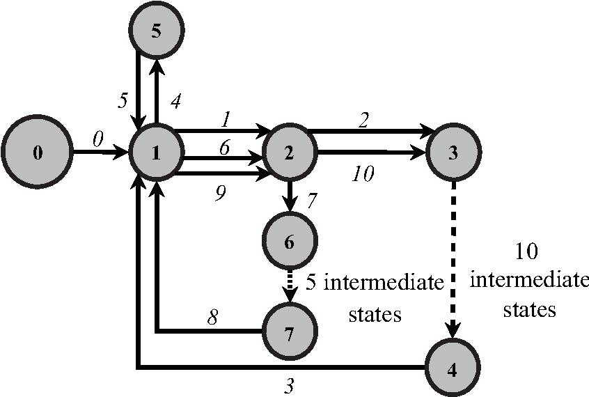 Figure 4 for Neuroevolution Results in Emergence of Short-Term Memory for Goal-Directed Behavior