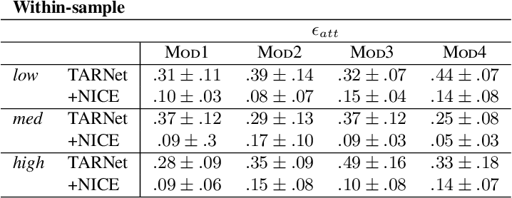 Figure 3 for Invariant Representation Learning for Treatment Effect Estimation