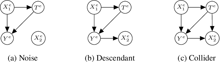 Figure 4 for Invariant Representation Learning for Treatment Effect Estimation