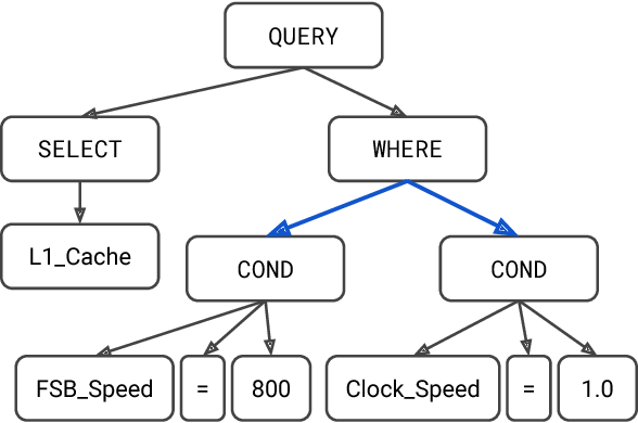Figure 1 for Translating Natural Language to SQL using Pointer-Generator Networks and How Decoding Order Matters